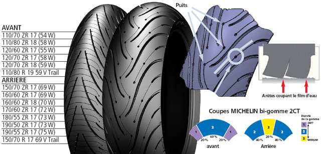 michelin pilot road 3 technologie